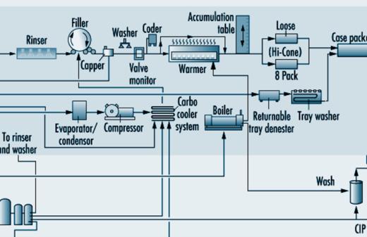 WildCat Energy Drink Production